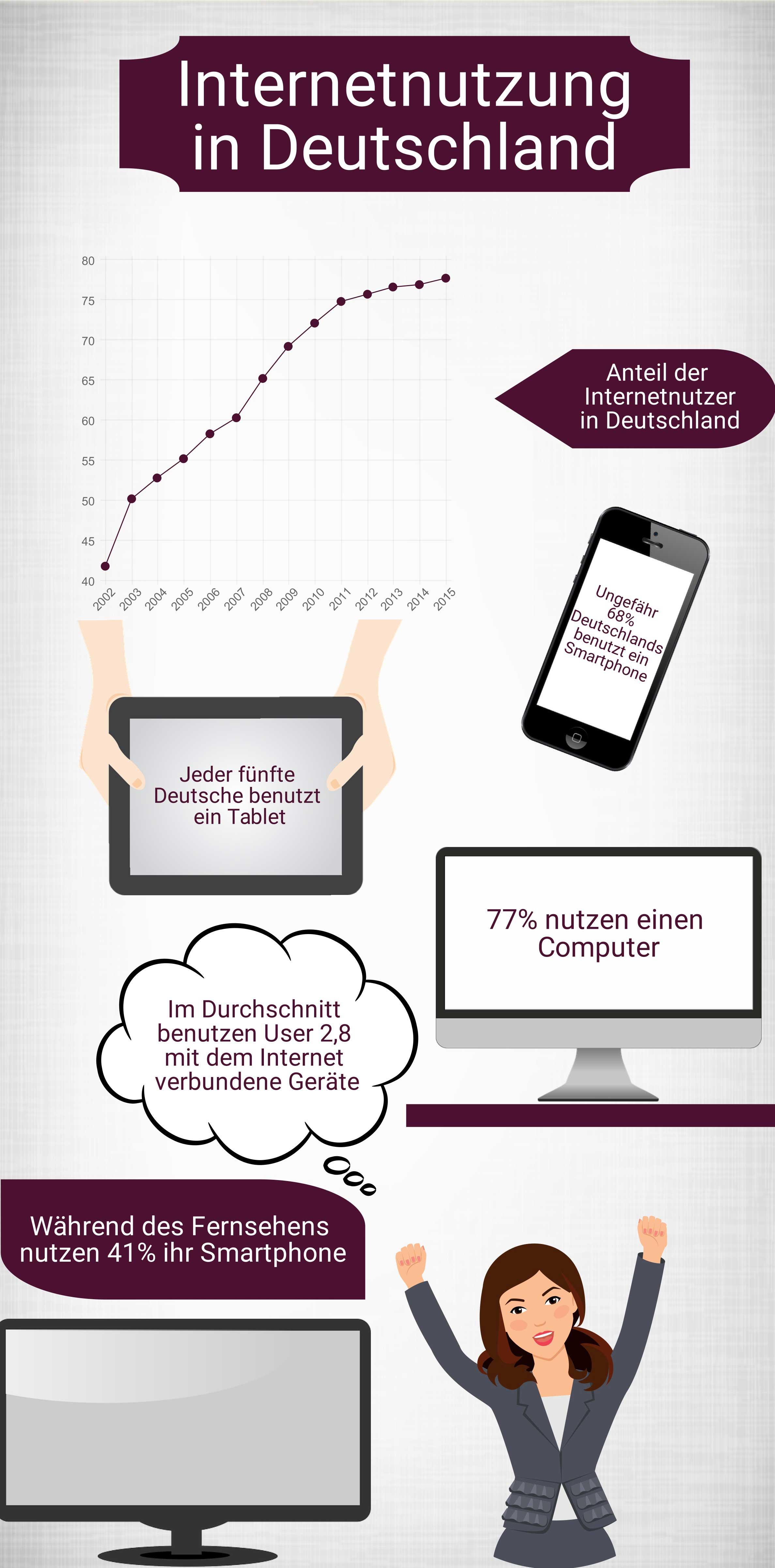 internetnutzung-in-deutschl
